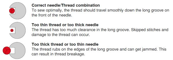 thread needle guide chart