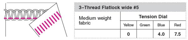 T-shirt quilt - flatlock settings