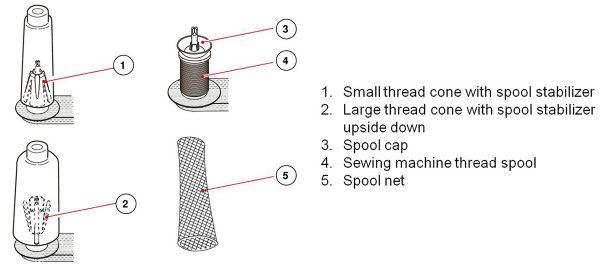 Overlocker Threading - spool stabilizers