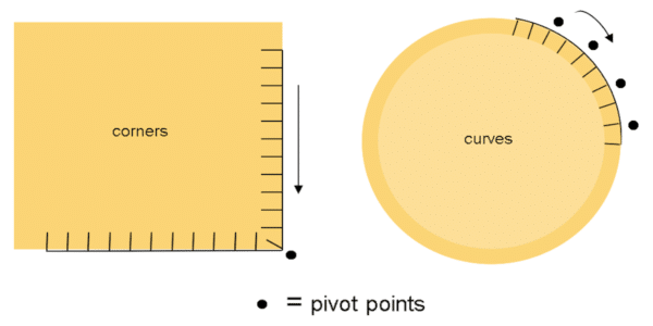 pivoting at corners and curves diagram