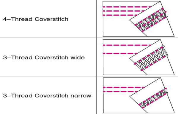 Coverstitch_Techniques_stitchchart