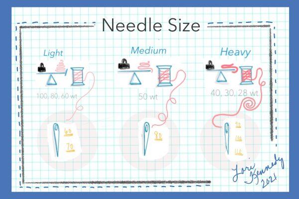 Thread weight and Needle Size Infographic, Lori Kennedy, BERNiNA WeAllSew